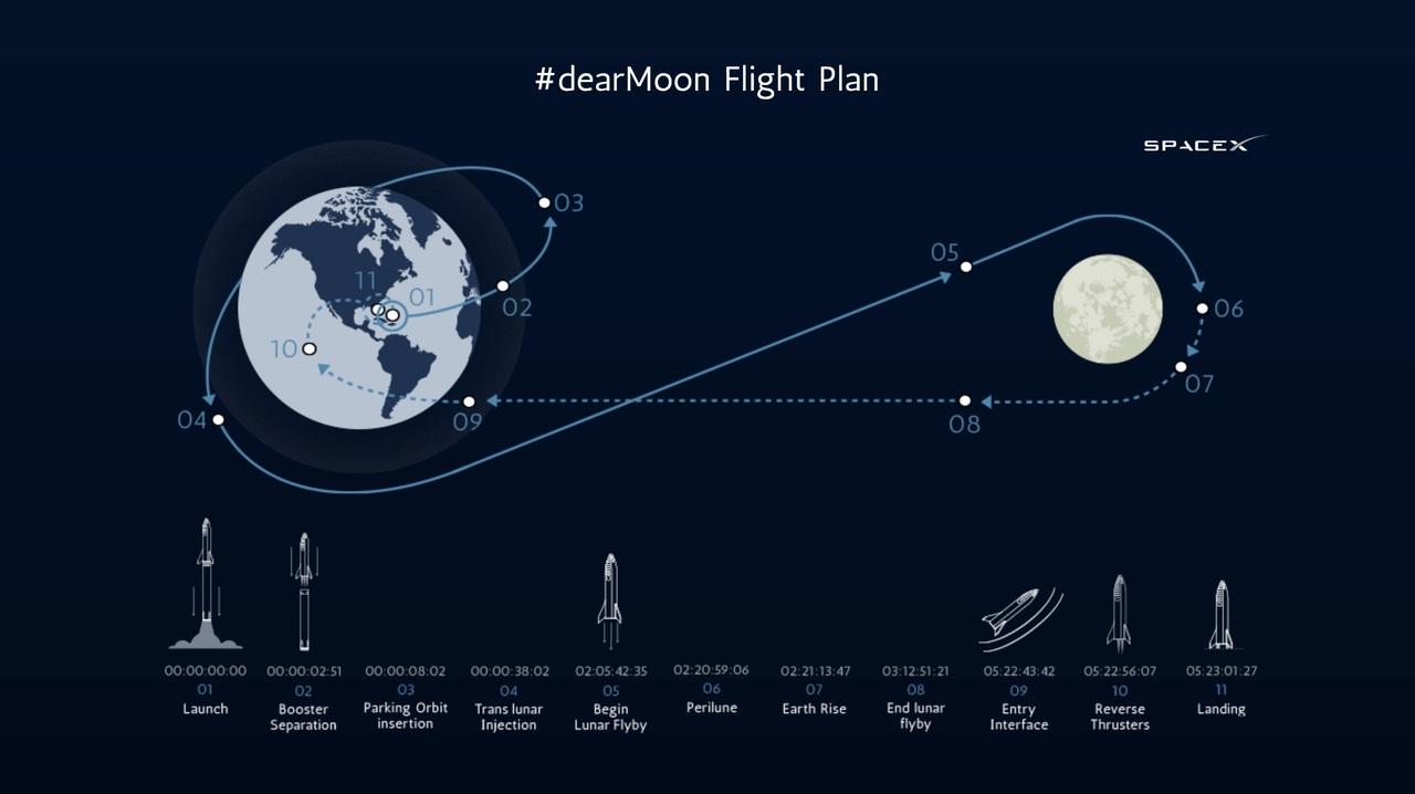SpaceX will send Japanese billionaire Yusaku Maezawa to the Moon