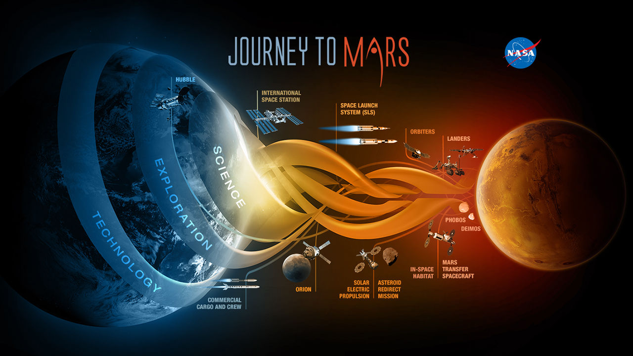 Joureny to Mars