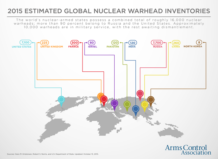 nuclear threat1
